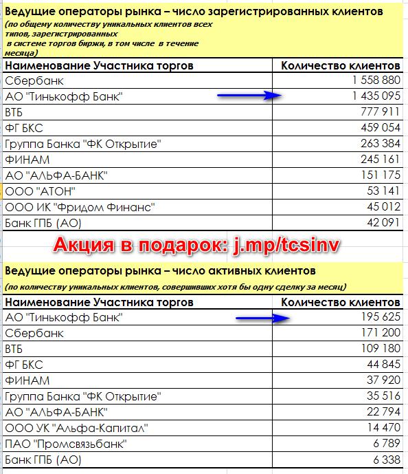 Тинькофф инвестиции рейтинг среди брокеров Московской биржи