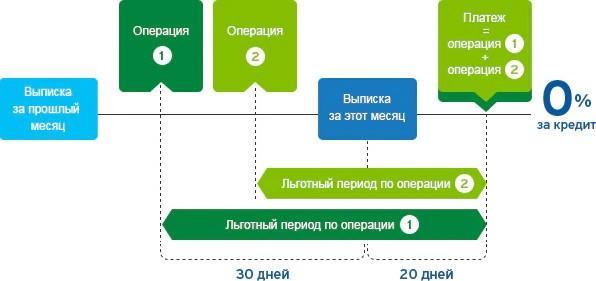 Пополнение карты Ситибанка и льготный период