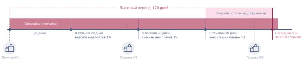Схема льготного периода кредитования по карте УБРиР 120 дней