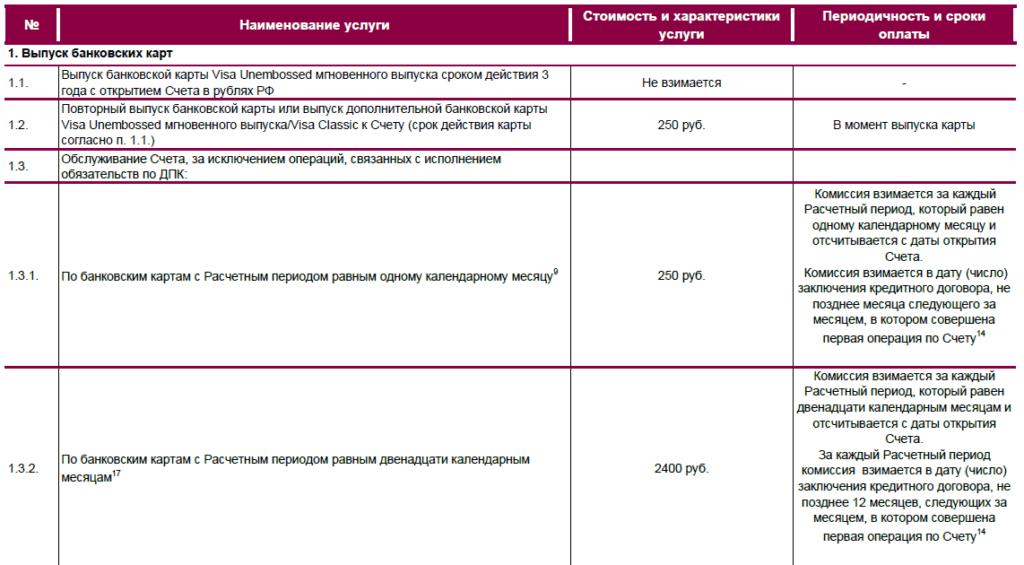 Комиссия за обслуживание по карте УБРиР 120 дней Хочу больше