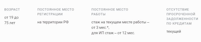 Условия одобрения кредитного лимита по картам УБРиР банка