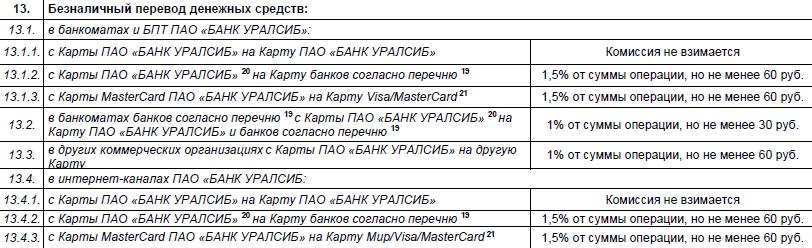 Переводы по карте Уралсиб Прибыль