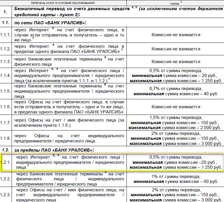Межбанковский перевод с карты Уралсиб Прибыль