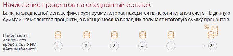 РГС банк онлайн вход